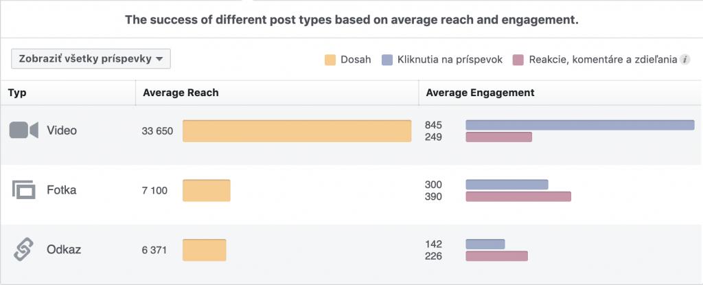 Facebook: fotoobsah vs. videoobsah