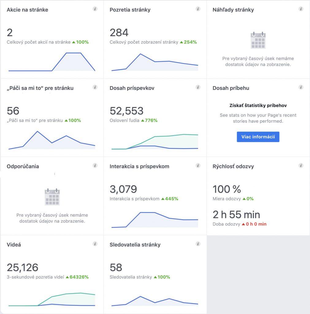 Online marketing: Facebook štatistiky