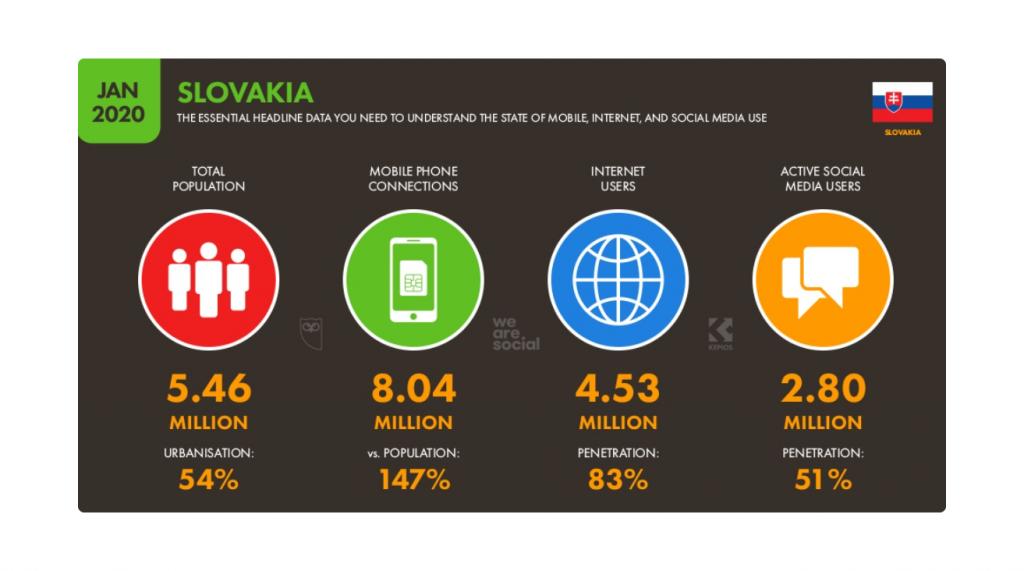 Online marketing: sociálne media na Slovensku